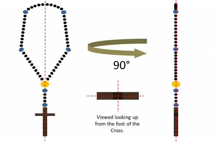 The Order and Symmetry in the Rosary